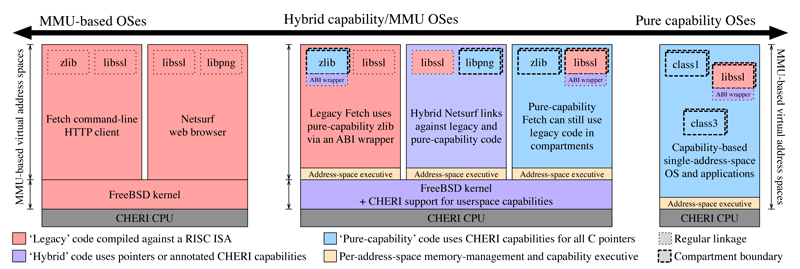 Figure 2: CHERI allows the operating system and compiler to enforce a variety of spatial memory-protection properties on pointers: strong integrity, valid provenance, bounds that enforce access to only the allocation, permissions that prevent inappropriate use, and monotonicity, which ensures that as privileges are removed from capabilities, they cannot be regained. These properties can be used to provide low-level memory safety for C — but also to construct higher-level security models such as software compartmentalisation.
