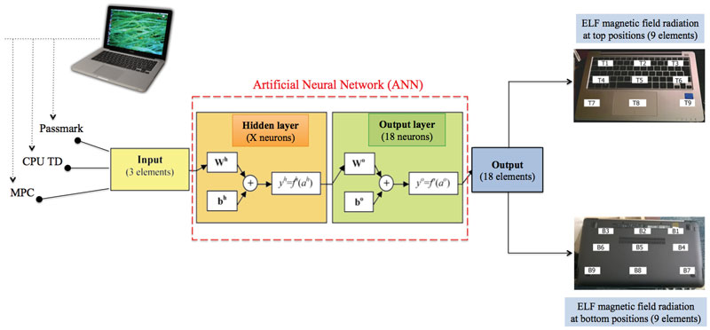 Figure 2: The artificial neural network model.