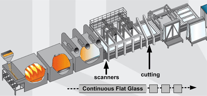 Figure 1: Flat glass production process. For more details see [L1].