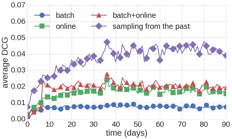 Figure 1: Combined batch and online method system performance.