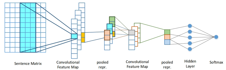 Figure 1: Deep nNeural nNetwork for sSentiment aAnalysis [1].
