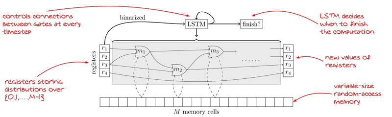 Figure 1.  One timestep of the NRAM architecture with 4 registers. The weights of the solid thin connections are outputted by the controller. The weights of the solid thick connections are trainable parameters of the model. Some of the modules (i.e. READ and WRITE) may interact with the memory tape (dashed connections).