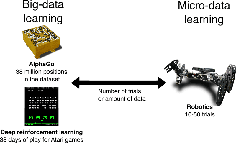 "Figure 1: Modern machine learning (e.g., deep learning) is designed to work with a large amount of data. For example, the Go player AlphaGo by DeepMind used a dataset of 38 million positions, and the deep reinforcement learning experiments from the same team used the equivalent of 38 days to learn to play Atari 2600 video games. Robotics is at the opposite end of the spectrum: most of the time, it is difficult to perform more than a few dozen trials. Learning with such a small amount of data is what we term ""Micro-data learning""."
