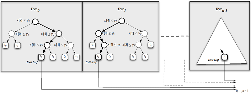 Figure 1: An ensemble of binary decision trees.