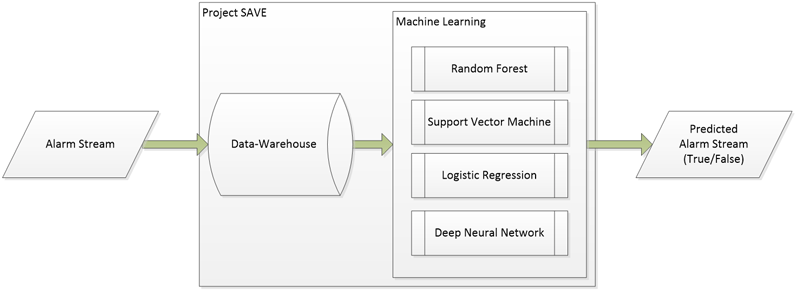 Figure 1: Overview of our alarm prediction system: alarm streams are stored in a data-warehouse and each alarm is evaluated as true or false.