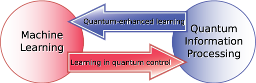 Figure 1: Overview of the interplay between quantum information processing and machine learning.