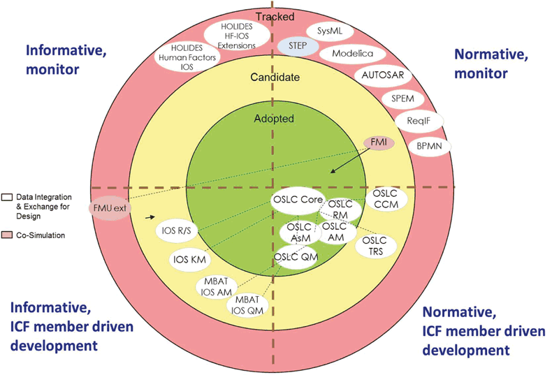 Figure 1: Model of the IOS Interoperability Specifications' Landscape (positioning of the IOS parts within this landscape is an example only, and does not necessarily reflect the current maturity of these parts)