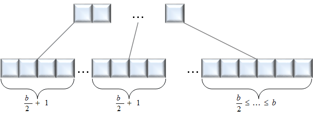Figure 1: Structure of a B+-Tree generated by insertions in ascending order.