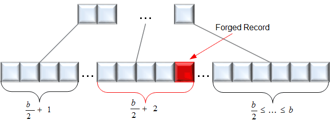 Figure 2: Detection of manipulated records.