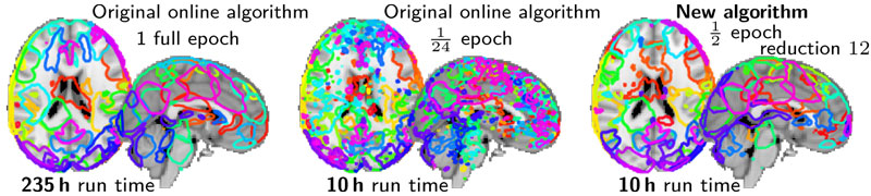 Figure 1: Dictionary learning to decompose brain activity in regions: visual comparison of fitting all the data with the original Mairal 2010 algorithm, and two strategy to reduce time: fitting 1/24th of the data with the same algorithm, or fitting half of the data with the new algorithm with a subsampling of 1/12. For the same gain in computation time, the approach with the new algorithm gives region definitions that are much closer to fitting the full data than reducing the amount of data seen by the original algorithm.