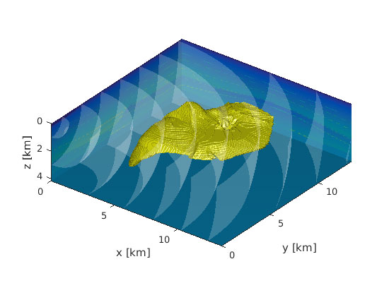 Figure 1: A subsurface salt body is insonified by seismic sources near the Earth's surface (at z=0). The goal is to retrieve the geometry of the salt body and the surrounding medium from recordings of the response at the Earth's surface.