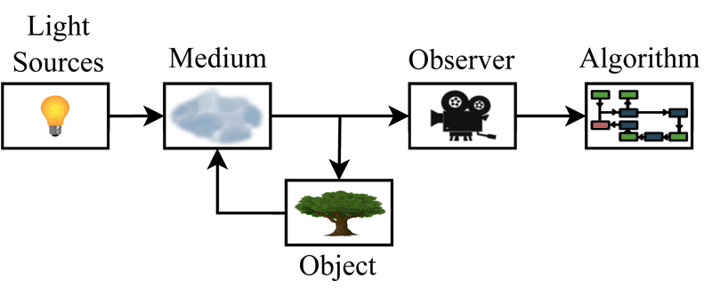 Figure 2: Information flow within the generic model (image taken from [5]). Light travels from the light source and the objects through the medium to the observer, which generates the image. Finally, the algorithm processes the image and provides the result.