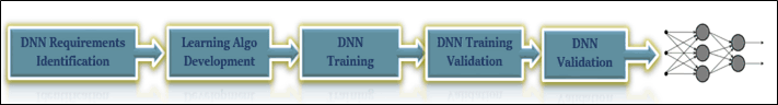 Figure 1: DNN development workflow.