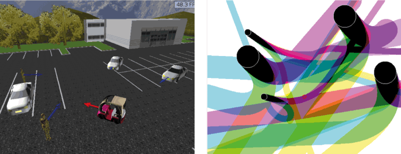 Figure 1: A self-driving vehicle among fixed and moving obstacles (left); 2D slice of the 5D state space of the self-driving vehicle, the black areas are the corresponding inevitable collision states that must be avoided (right).