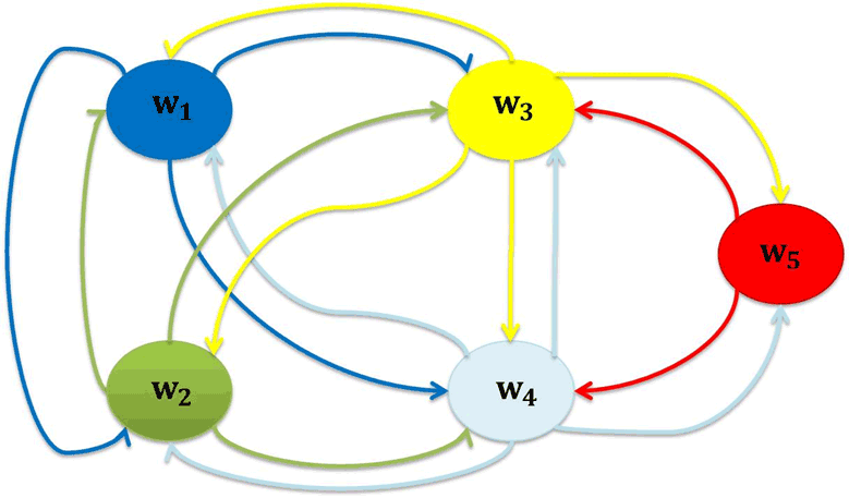 Figure 2: The possible discrete transitions resulting in the considered hybrid system.