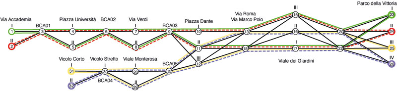 Figure 1: Metro layout for TRACE-IT project.
