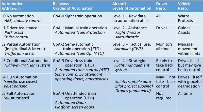Table 1: Comparison of automation levels in automotive, railways and aeronautics