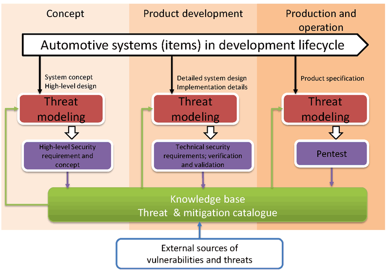 Figure 2: Iterative threat modelling and mitigation during the development lifecycle.