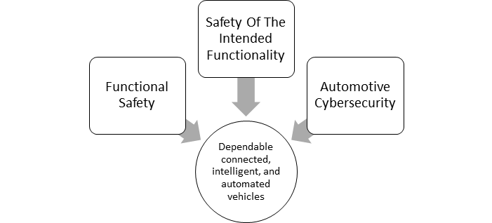 Figure 3: SotIF approach combined with safety and cybersecurity co-engineering.