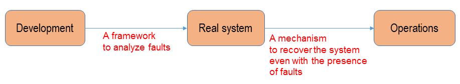 Figure 1: The development and operational stages in building a dependable control system.
