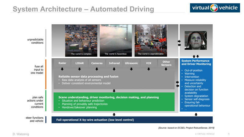Figure 1: Automated driving architecture.
