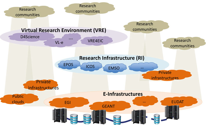 Figure 1: Different research support environments and the role they play in ICT activities initiated by user communities.