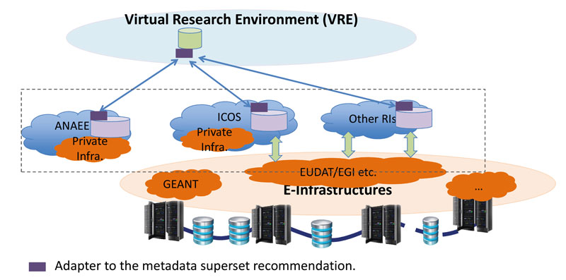 Figure 2: Metadata superset recommendation in ENVRIPLUS to enable future interface to overarching enhanced virtual research environments (e-VRE).