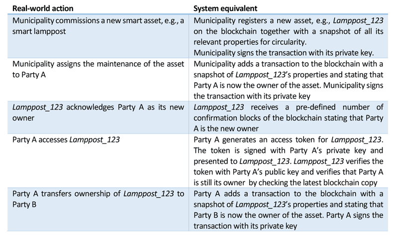 Table 1: Sample sequence of actions for an intelligent asset blockchain.