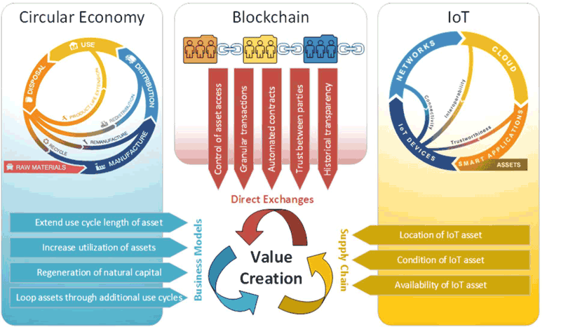 Figure 1: Interplay of value drivers (left-side circular economy diagram adopted from [2]).