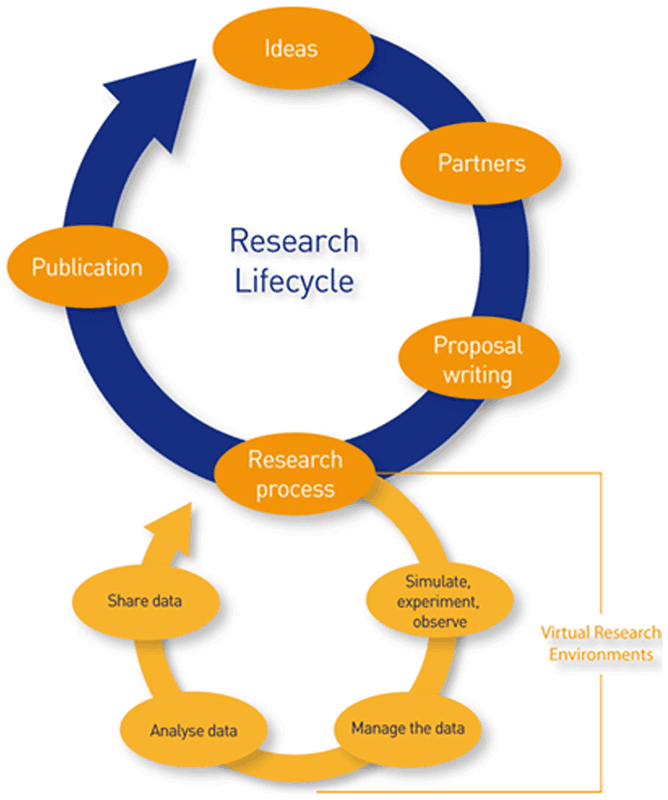 Figure 1: The use-cases that were developed for the target e-VRE platform cover the full research lifecycle.