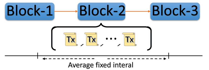 Figure 1: Blockchain model: Transactions (Tx) are collected together over some fixed average time interval and grouped into blocks, confirming the full group of transactions.