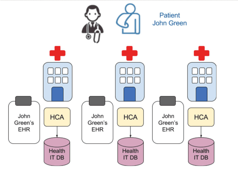 Figure 1: Traditional management of EHRs.