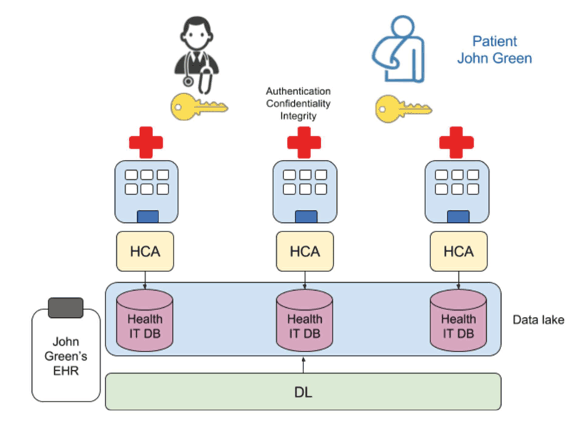 Figure 2: How the use of DL can transform the management of EHRs.