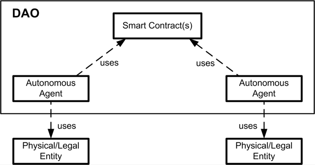 Figure 1: Next generation of institutions will integrate humans, AI subsystems, Decentralized Autonomous Organisation (DAO) and smart contracts[, to provide automated, verifiable and efficient workflows].