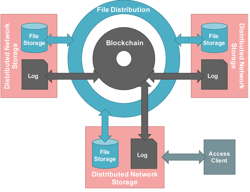 Figure 1: Clients access their local network storage that acts as a node in a decentralised peer-to-peer network.