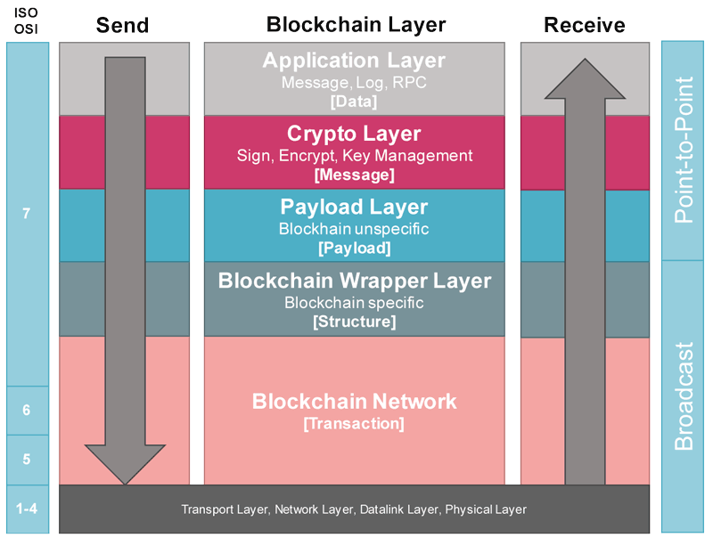 Figure 2: Usage of the blockchain in a layered architecture, in relation to the ISO-OSI model.