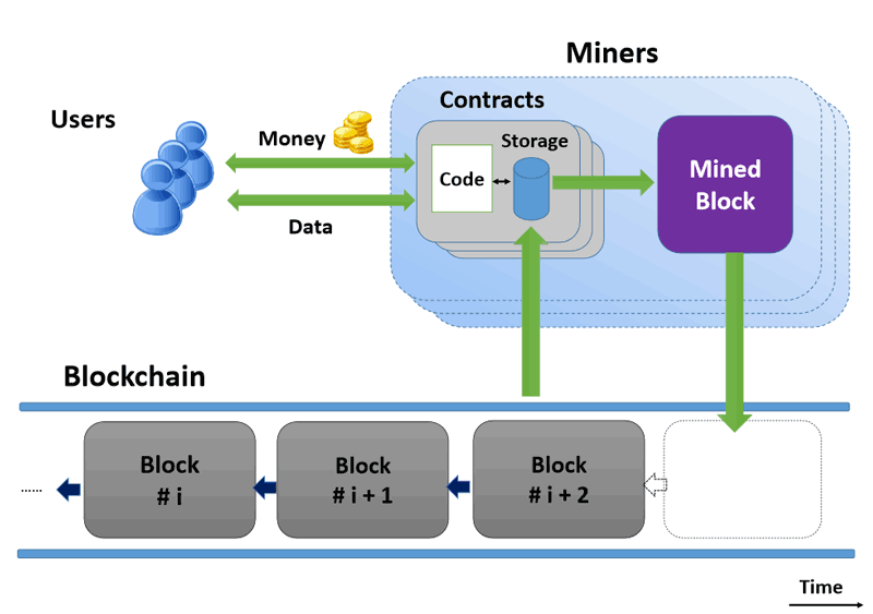 Figure 1: A blockchain-based smart contract according to [L2].