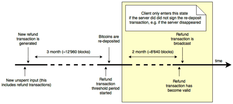 Figure 1: Coinblesk's refund transaction time-line.