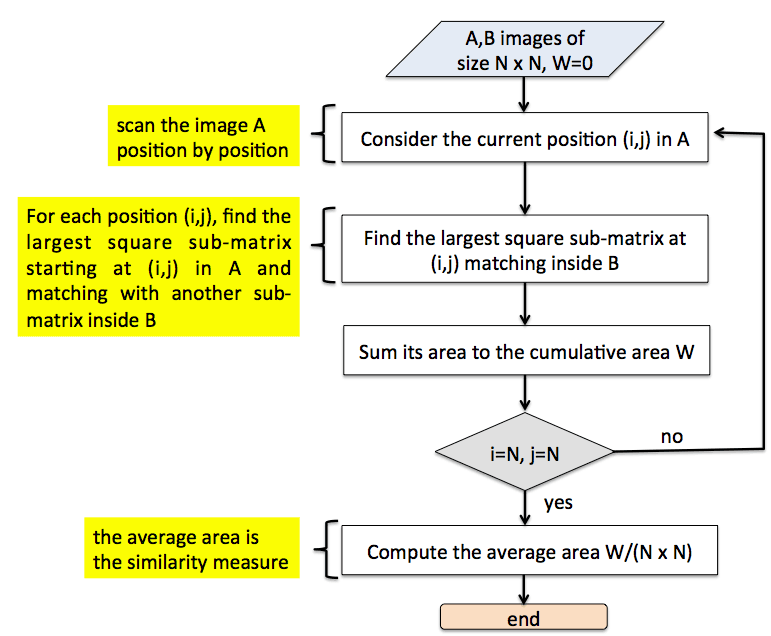 Figure 2: Flowchart of the A-ACSM algorithm.