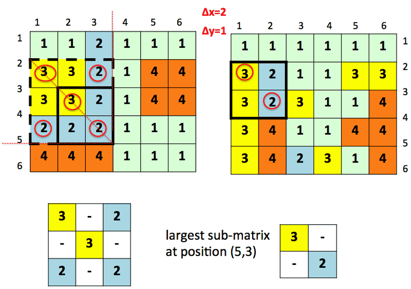 Figure 3: The largest square sub-matrix at position (5,3) of the first image. All the sub-matrices of different size along the main diagonal at (5,3) are considered to match inside the second image. In this case, the sub-matrix of size 3 has no match inside the second image. Hence, the sub-matrix of size 2 is considered. Because it has a correspondence at position (3,2) in the second image, it is the largest square sub-matrix at position (5,3).