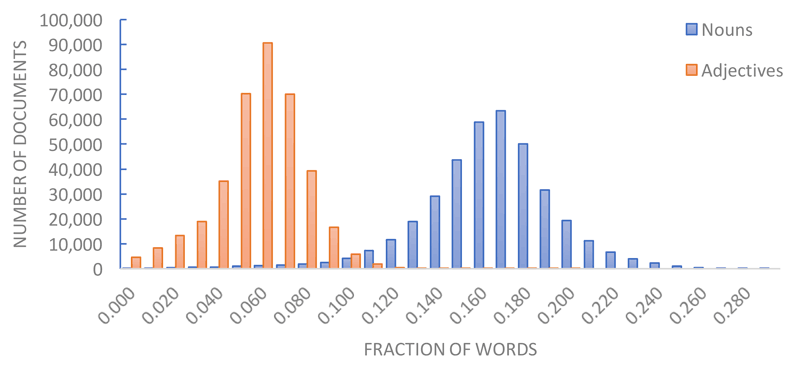 Figure 2: Distribution of the fraction of nouns and adjectives over all documents in the Nederlab collection with at least 500 part-of-speech annotated words.