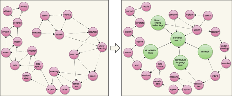 "Figure 1:  The left side shows the graph-of-word representation for an example document (the first sentence of the Wikipedia page for ""Semantic Search""). Each term links to the following two terms, as a way to use indegree to establish the context of a word. The right side shows the proposed graph-of-entity, linking consecutive terms, terms occurring within entity names, and related entities, as a way to unify text and knowledge."
