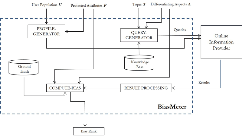 Figure 1: System Components of BiasMeter.