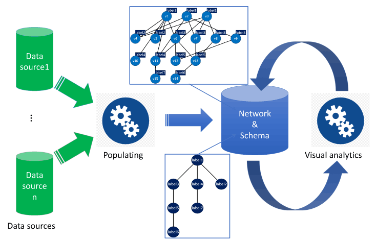 Figure 1: The Collaboration Spotting conceptual framework. After populating the database, domain experts analyse the network content with the help of the schema.