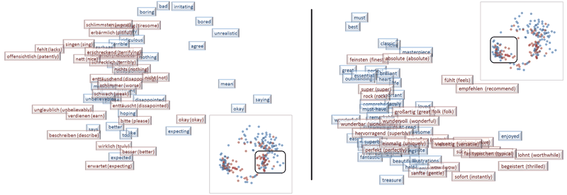 Figure 1: Cross-lingual (English-German) and cross-domain (book-music) alignment of word embeddings through DCI. The left part is a cluster of negative-polarity words, the right part of positive-polarity ones.