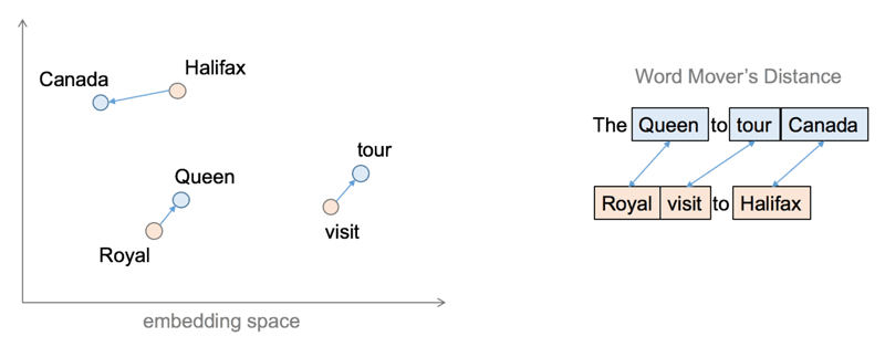 Figure 1: (Left) Mapping of word to a high-dimensional space using word embeddings. (Right) An illustration of the Word Mover's Distance.