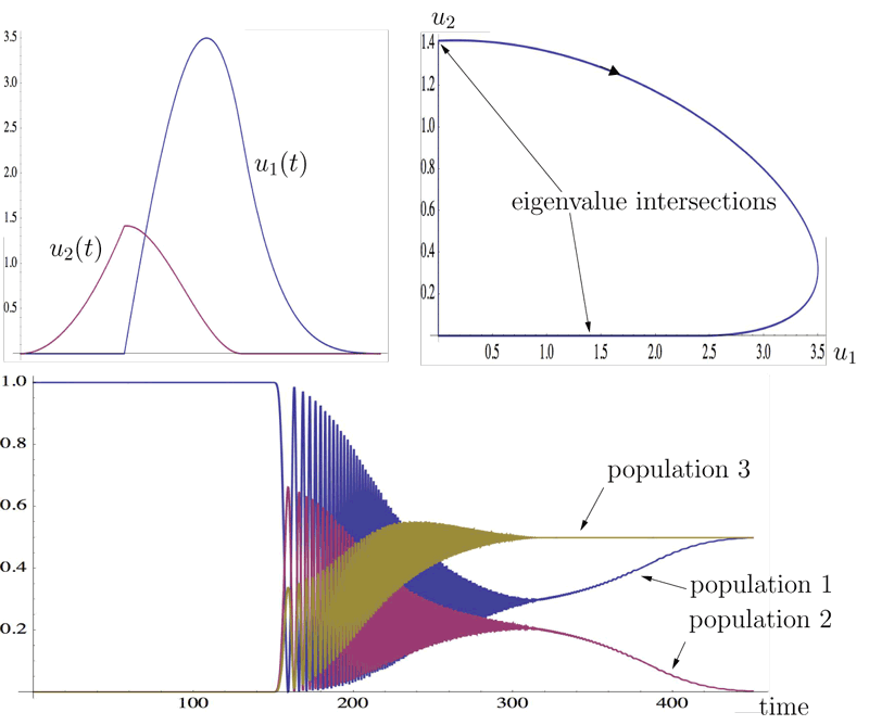 Figure 2: A broken adiabatic path inducing a transition from the first energy level to a superposition of the first and the third energy levels.