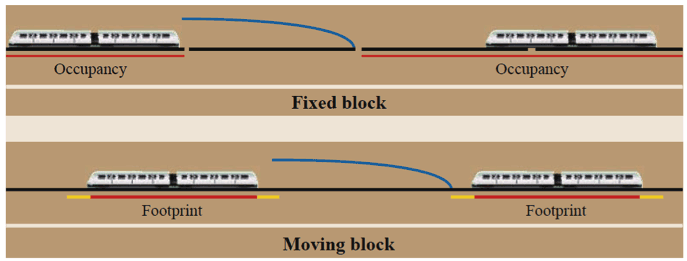 Figure 1: Safe braking distance between trains in fixed block and moving block signalling systems (Image courtesy of Israel.abad/Wikimedia Commons distributed under the CC BY-SA 3.0 license).