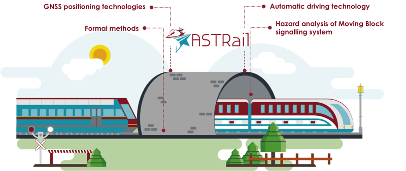 Figure 2: Illustrative summary of ASTRail's objectives.