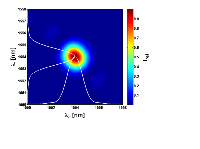 Figure 1: Frequency correlation plot (joint spectral intensity) between the photons of the generated pair. The nearly circular distribution indicates a low degree of correlations; in contrast a more elongated spectral distribution would point to a low purity of the photons.